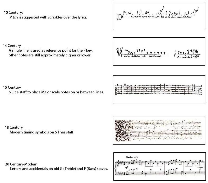 WrittenMusicEvolution
